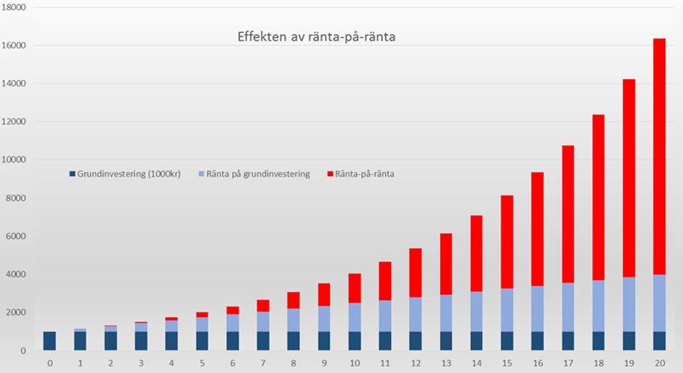 1 miljon eller 1 krona som dubblas varje dag i en månad?