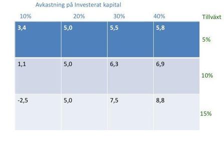 Hur samvarierar avkastningen, tillväxten och kapitalkostnaden?